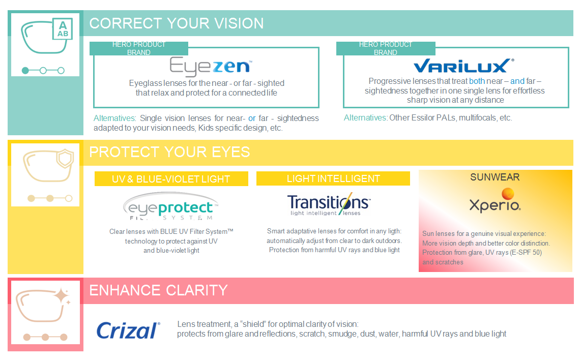 Essilor's Brand Structure