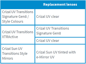 Transitions replacement lenses