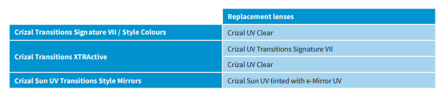Replacement Transitions Lenses